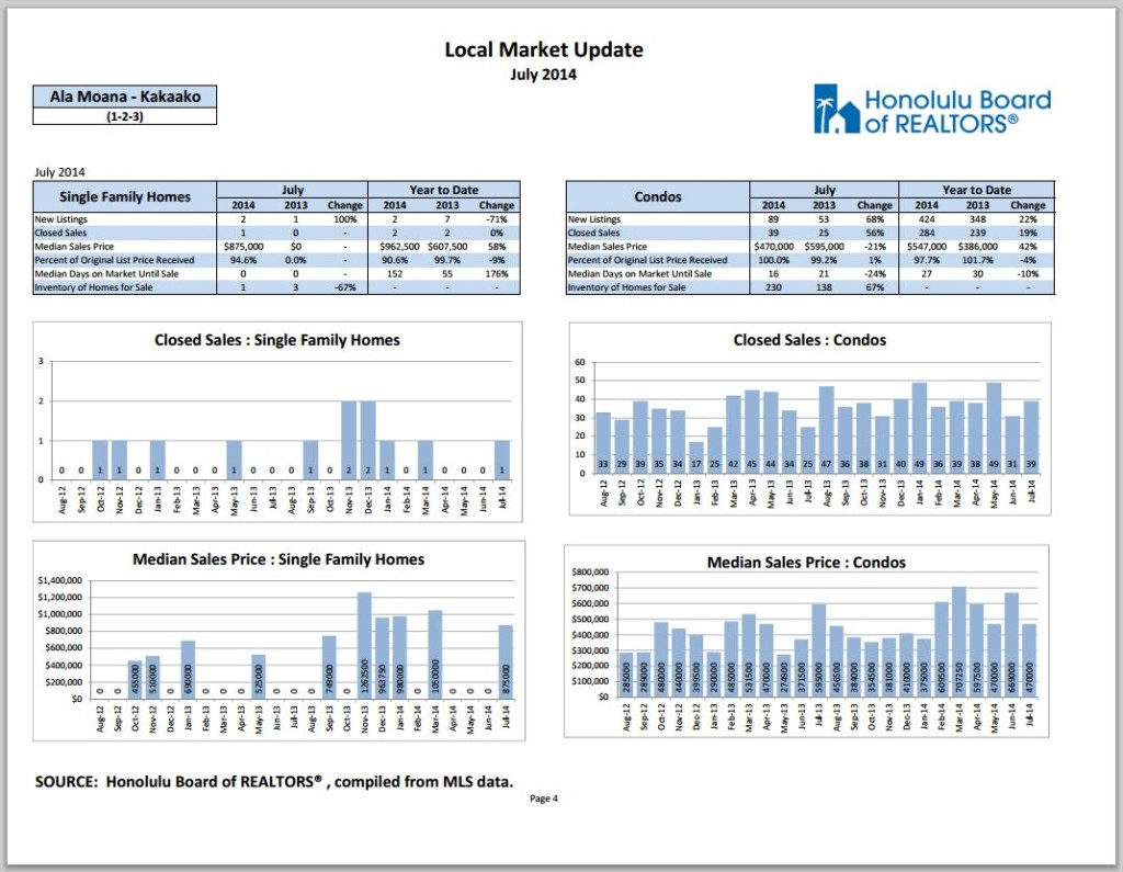 Market update Kakaako July 2014