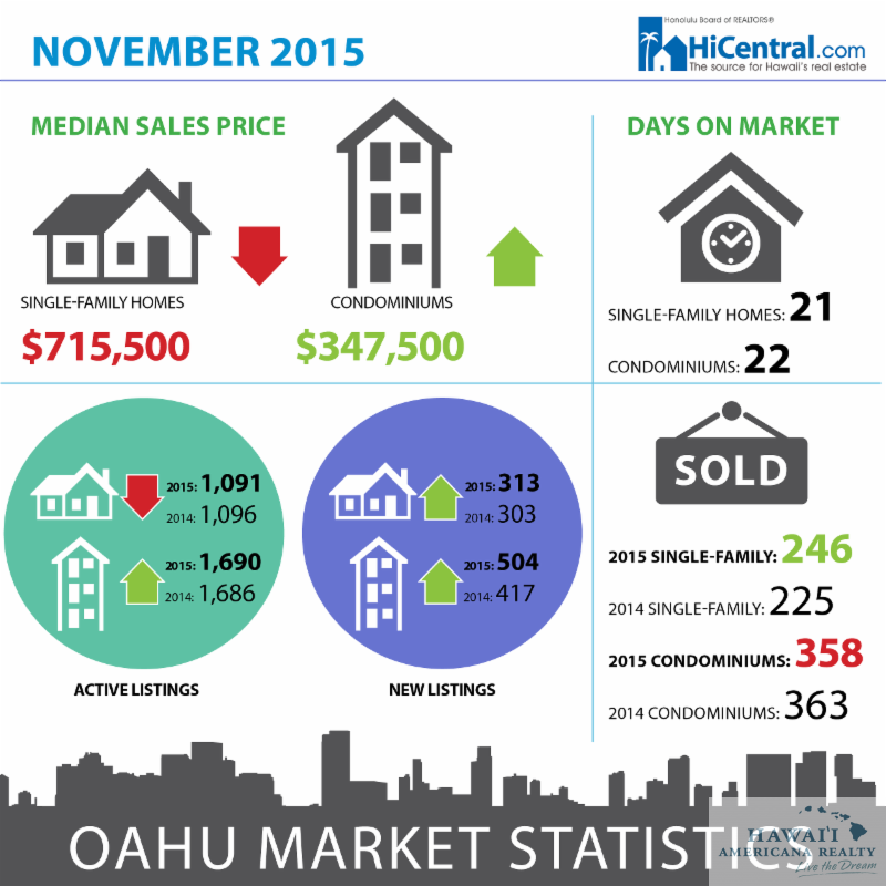 Honolulu Board of Realtors Market Update November 2015